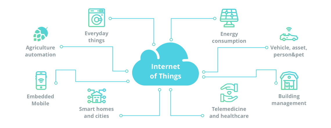 Technology Management Image: Who Needs The Internet Of Things & How To Build IoT