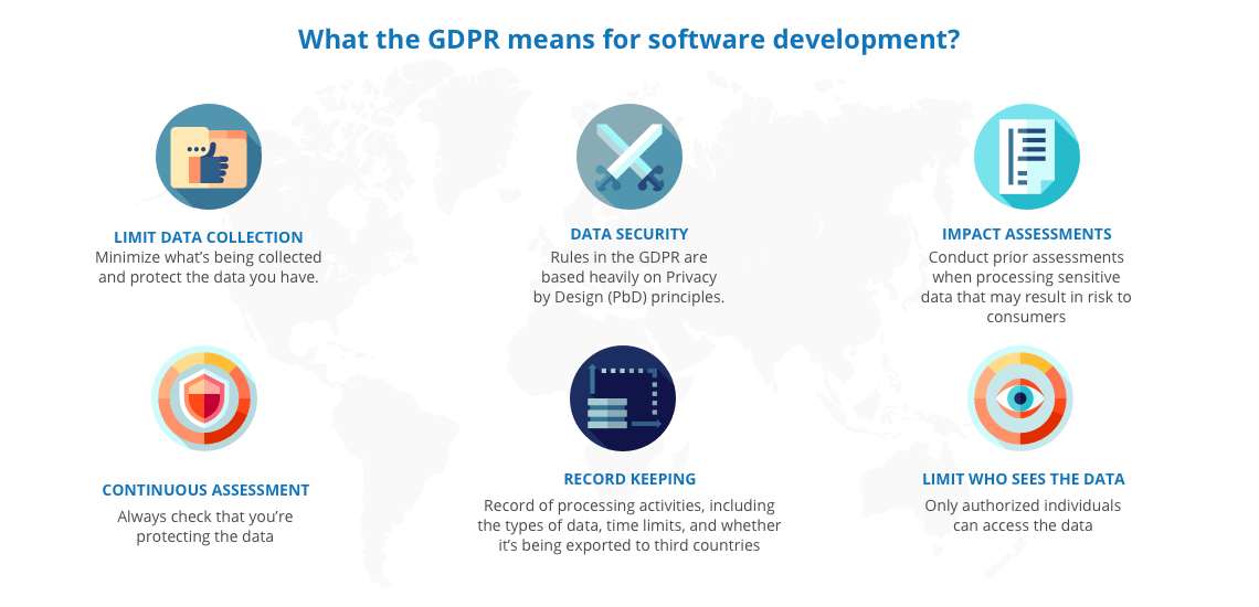 What the GDPR means for software development