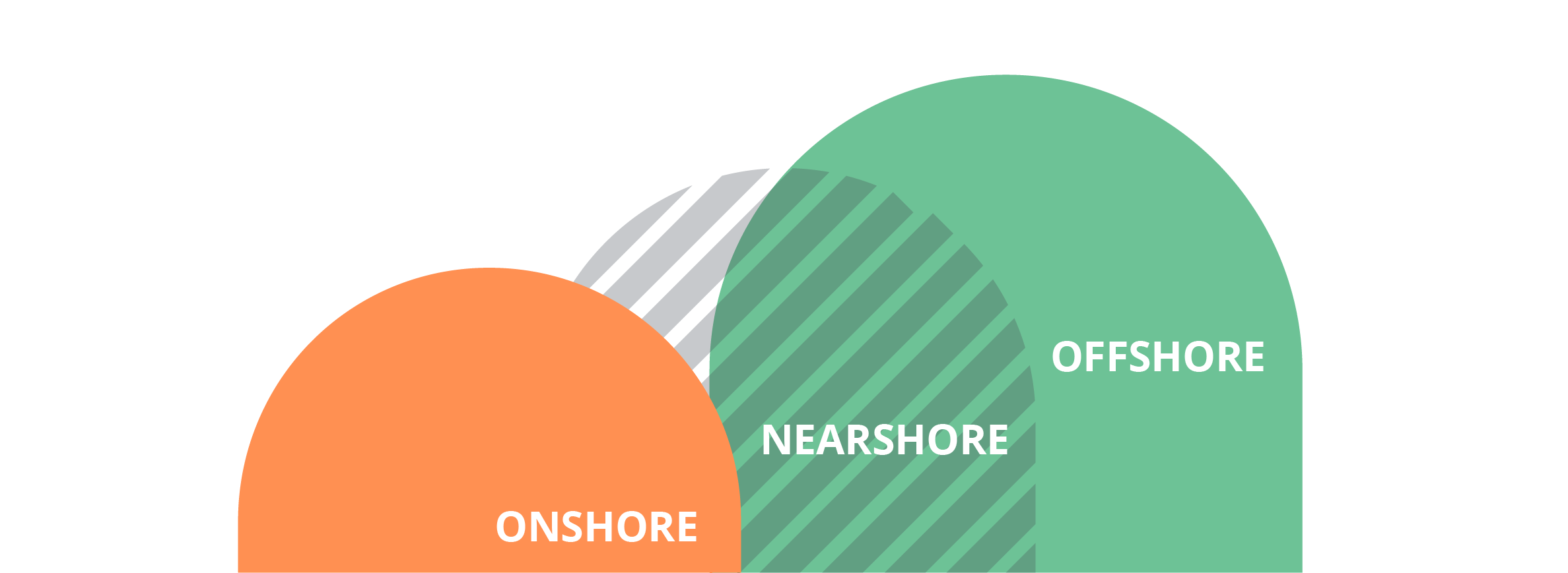 Difference Between Nearshore, Offshore and Onshore Software