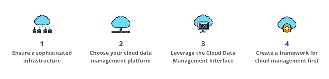 Best practices for data management in cloud computing