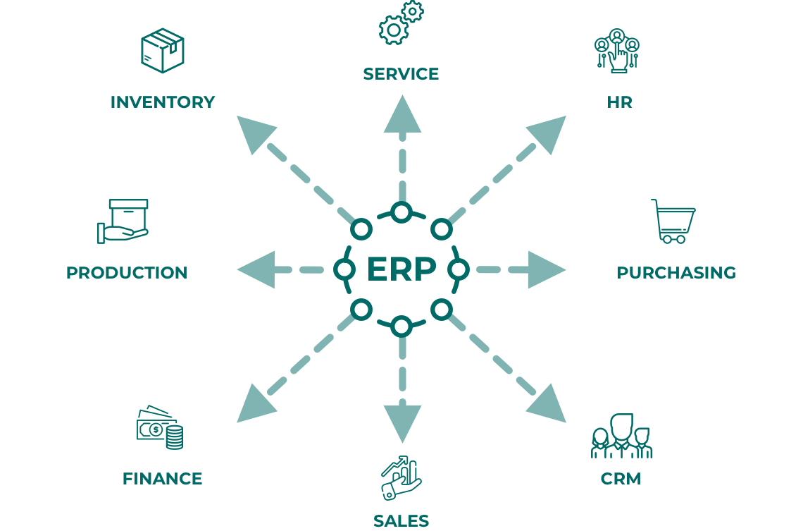 Developing an ERP system - Structure