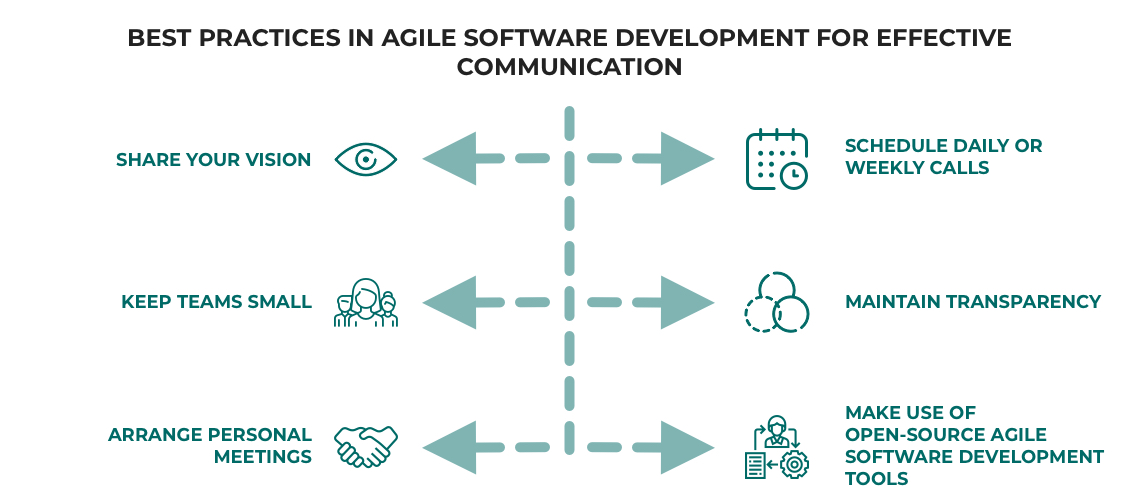 Agile software development best practices