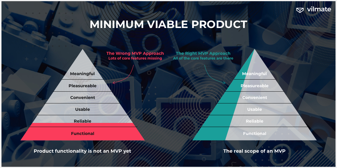 What is MVP?