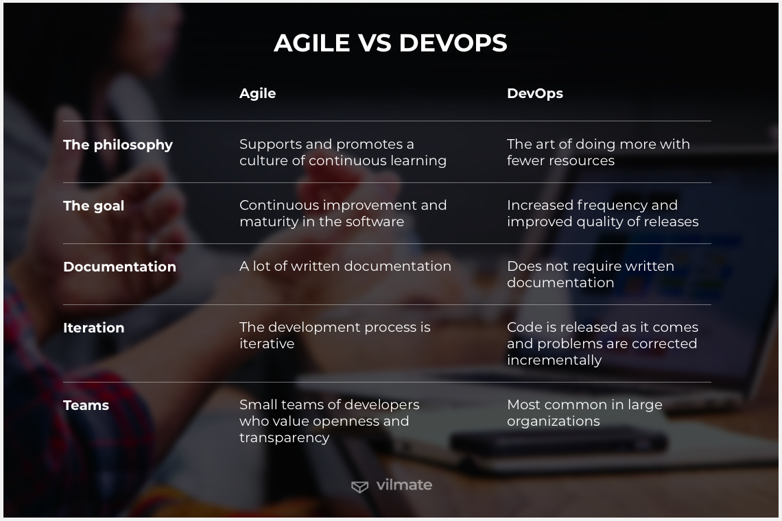 Difference between DevOps vs Agile