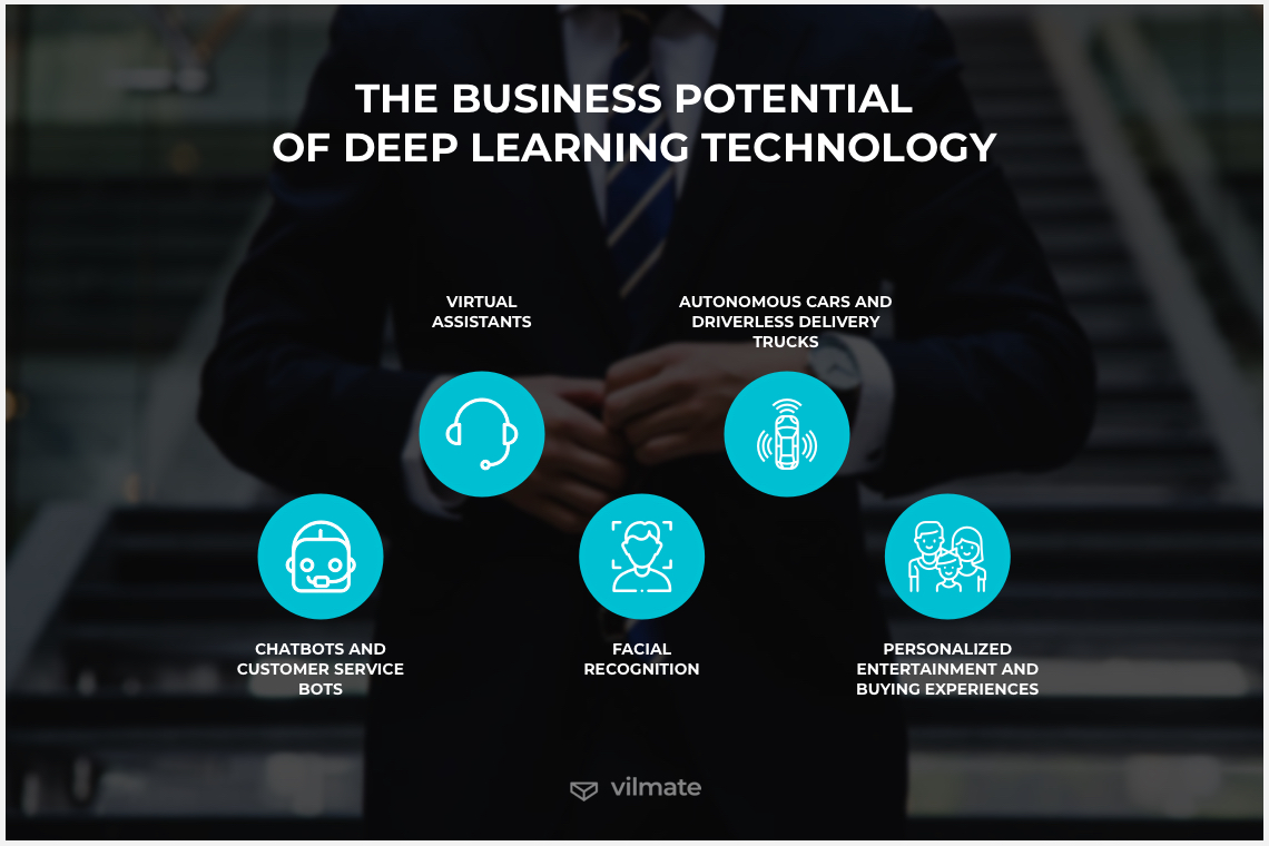 The business potential of deep learning technology