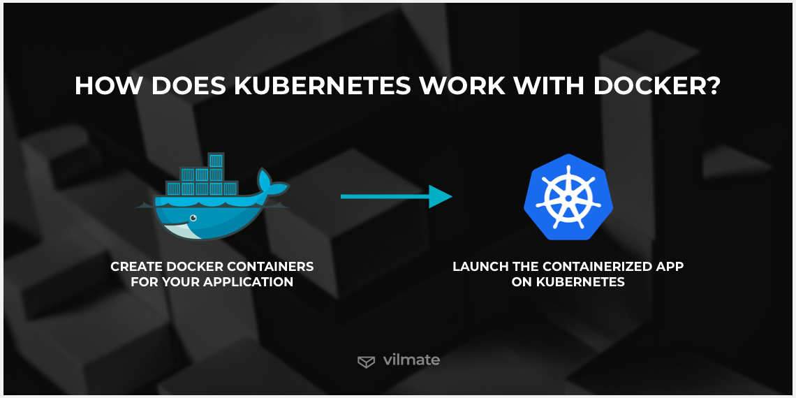 How does Kubernetes work with Docker?