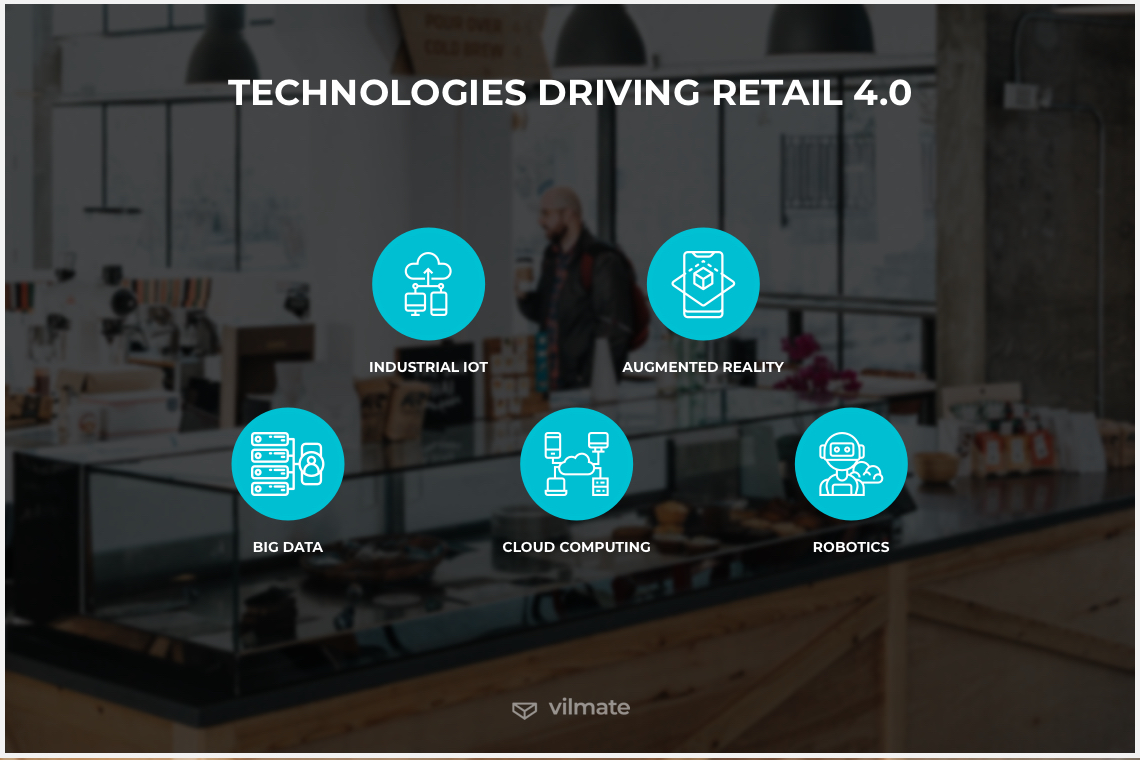 Technologies driving Retail 4.0