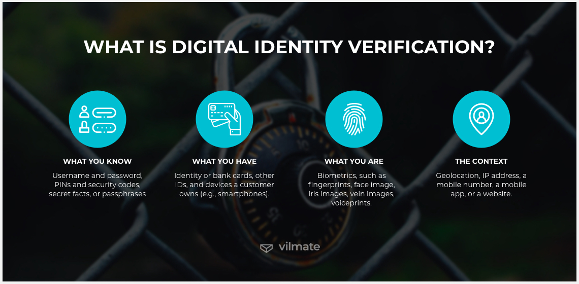 What is digital identity verification?