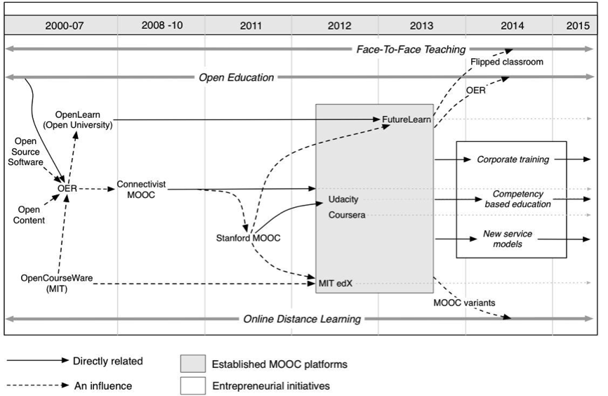 MOOCs and Open Education Timeline