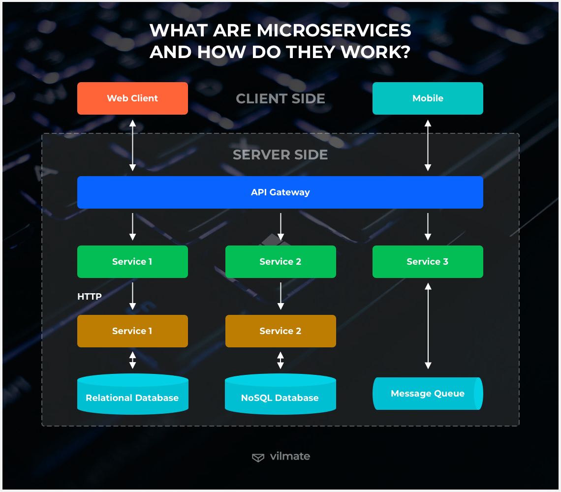 How microservices work
