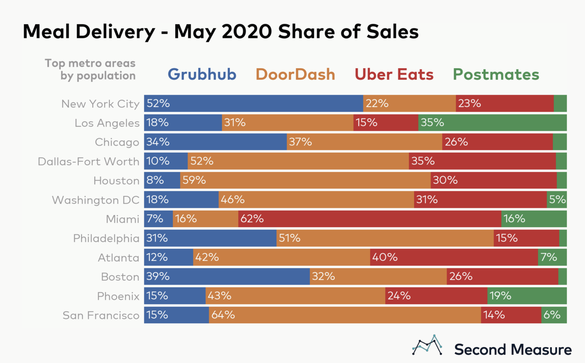 Meal delivery - May 2020 share of sales