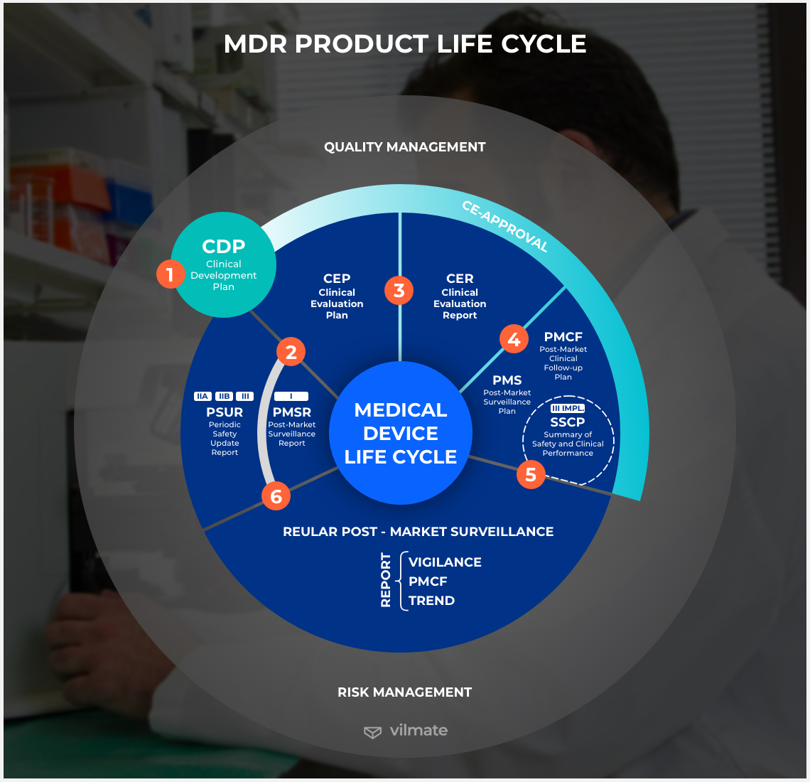 MDR product lifecycle