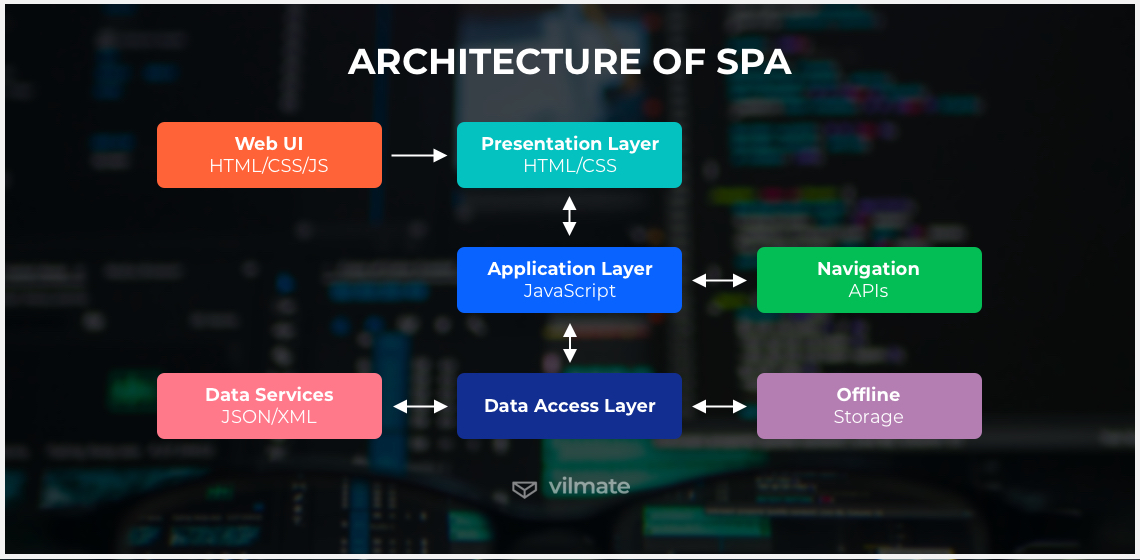 Architecture of SPA