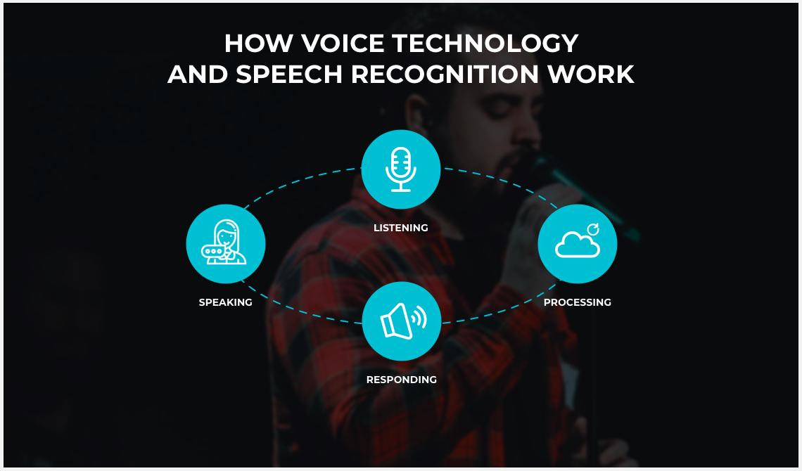How voice technology and speech recognition work
