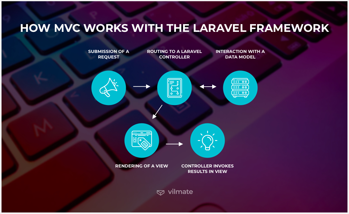 How MVC works with Laravel