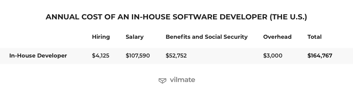 Annual cost of an in-house software developer (the U.S.)