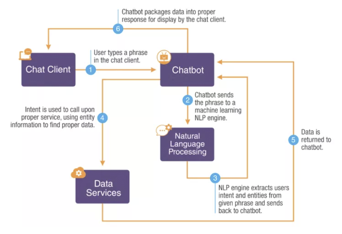 How chatbot works