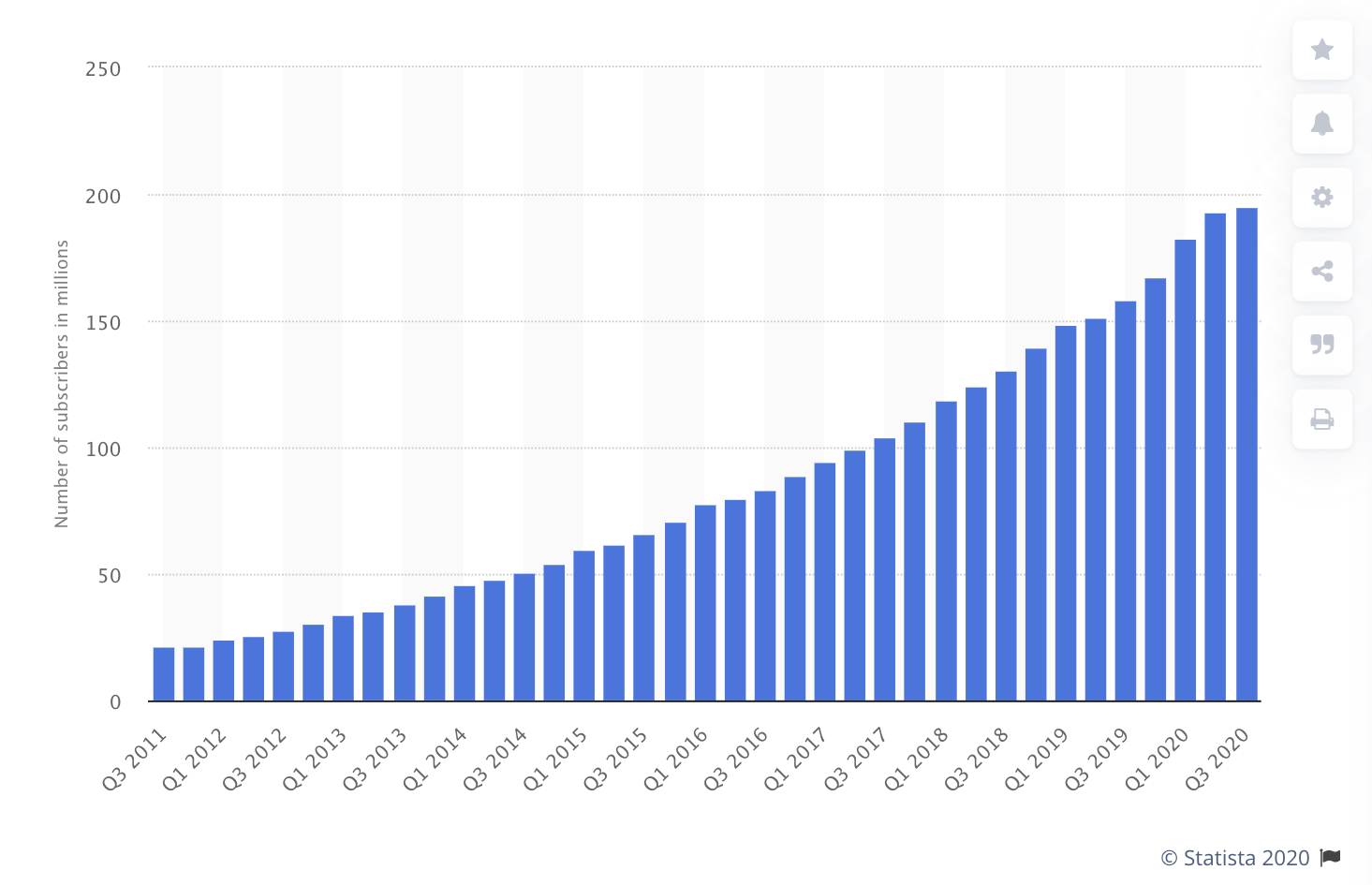 Number of Netflix paid subscribers worldwide 2011-2020