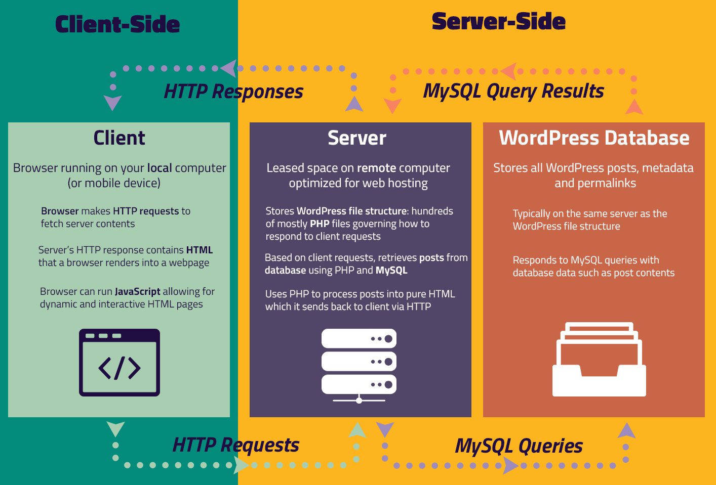 WordPress client and server side