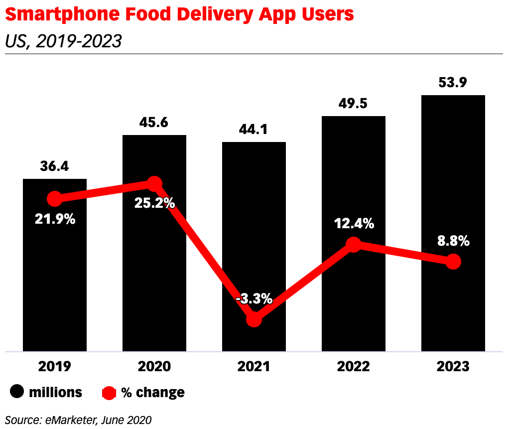 Smartphone Food Delivery App Users - US