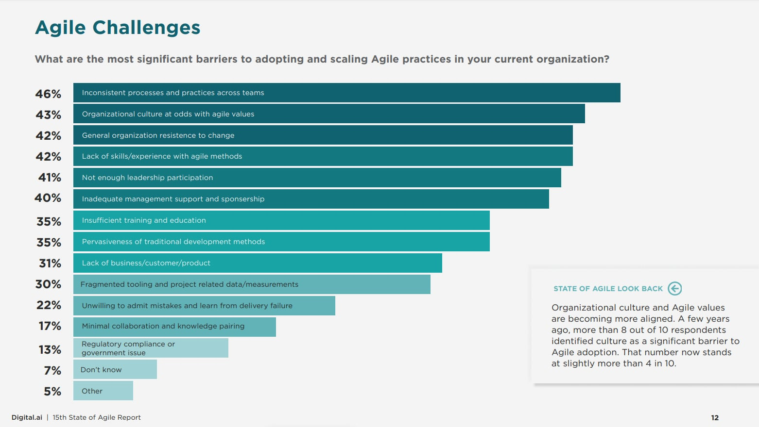 State of Agile Report: Agile adoption challenges