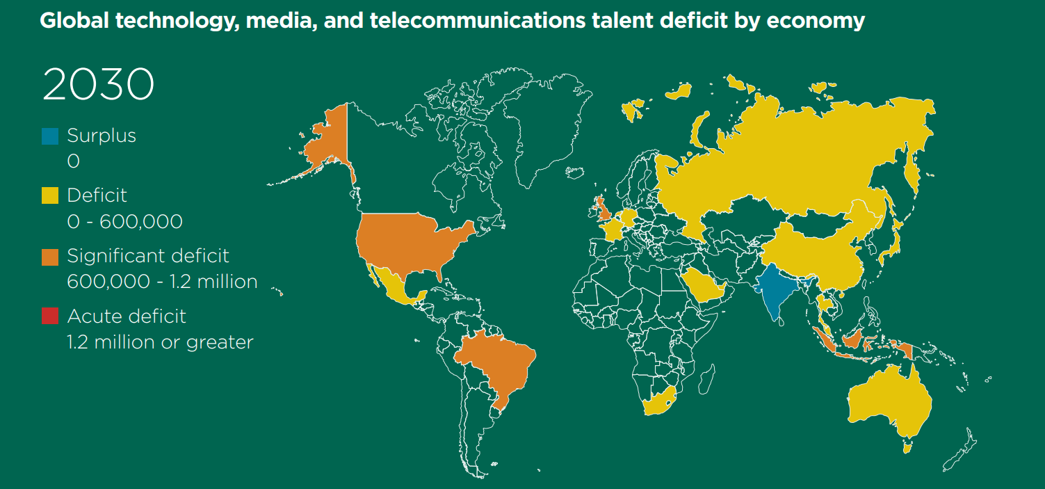 Global tech and media talent deficit projected for 2030